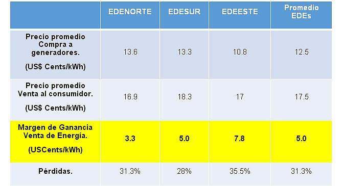 Hepejcodeee generadores explican precios de energ a en el - Precio de generadores ...